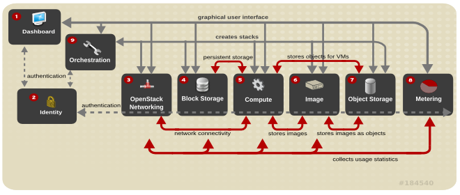 Red Hat Enterprise Linux Openstack Platform First Look