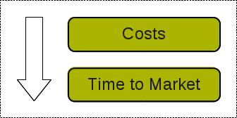 business_priorities_tech