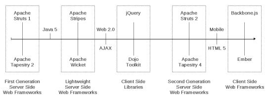 web_framework_timeline